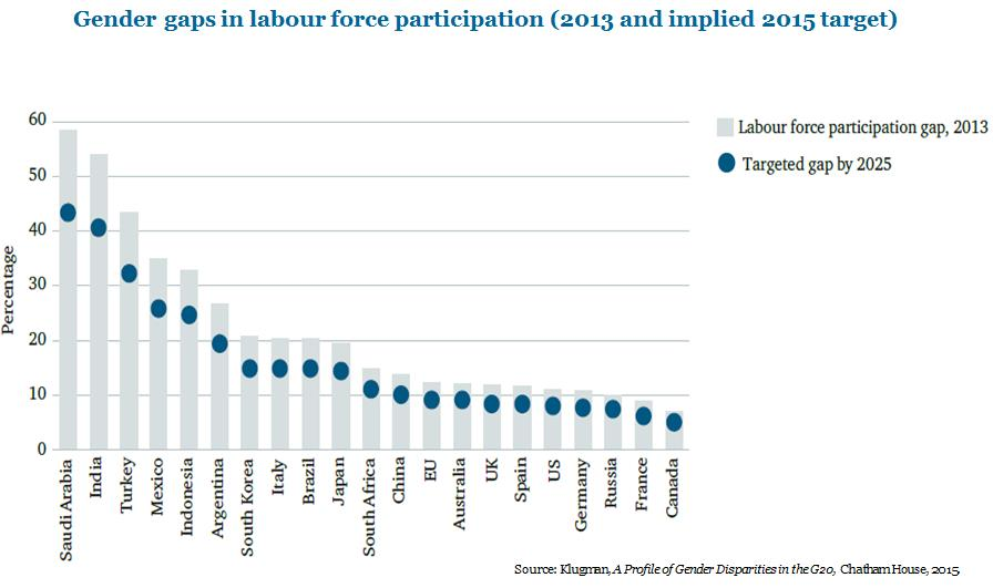 Gender gaps in labour force participation (2013 and implied 2015 target)