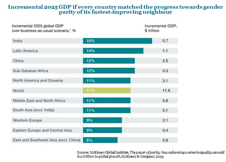 Incremental 2025 GDP if every country matched the progress towards gender parity of its fastest-improving neighbour