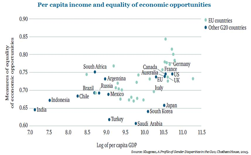 Per capita income and growth of economic opportunities