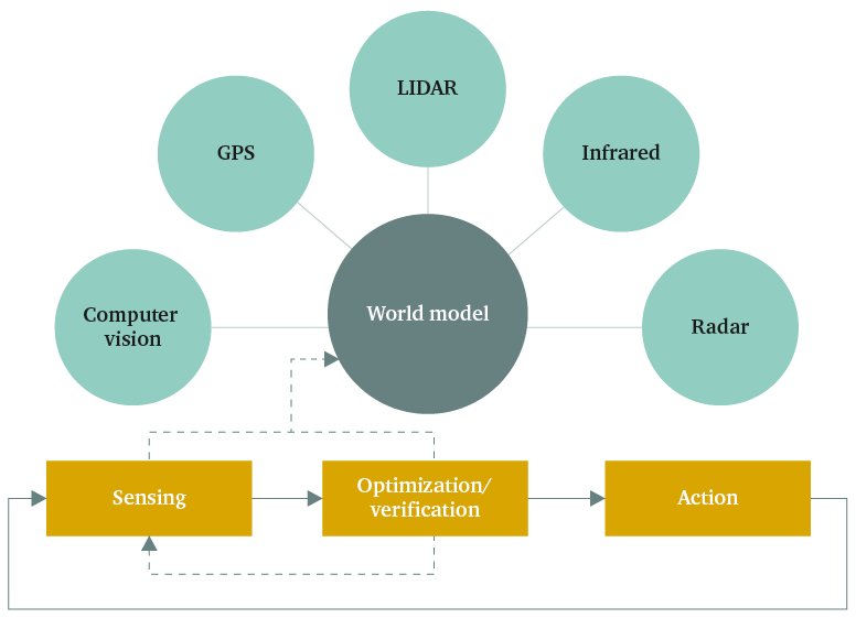 Figure1:How AIof anautonomous system works