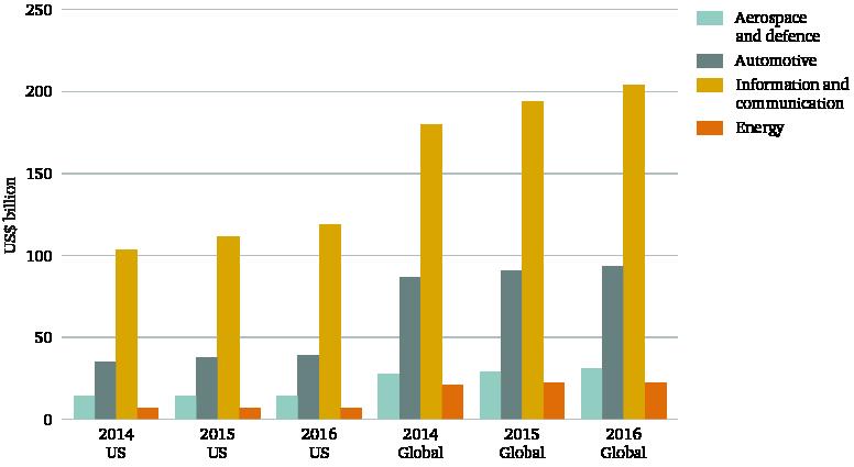 Figure3:R&D spending bysector, 2014–16 (US$billion)